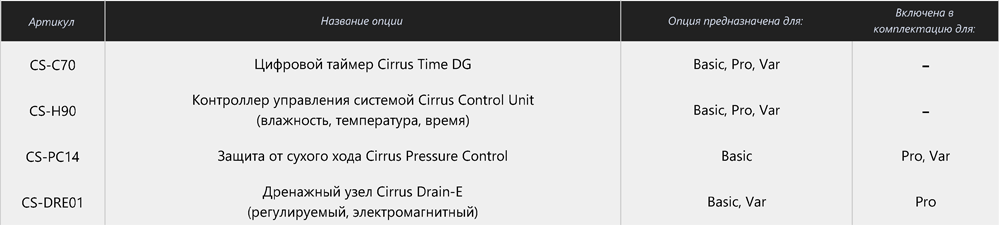 Типовые опции к насосам CIRRUS